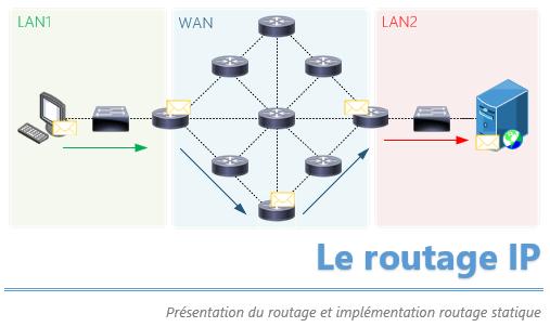 Introduction au routage IP [+vidéo]